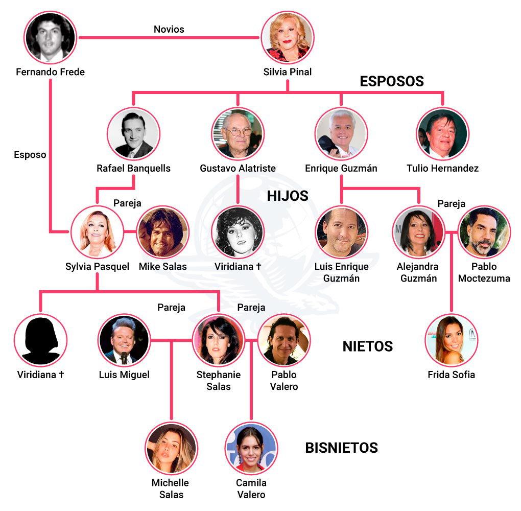 Familia Pinal