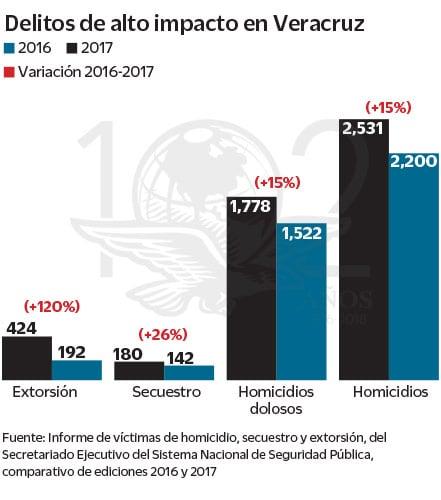 Delitos alto impacto Veracruz